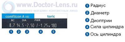 Линзы Biofinity Toric в Иркутске
